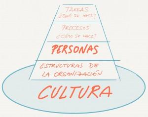 Cultura 2